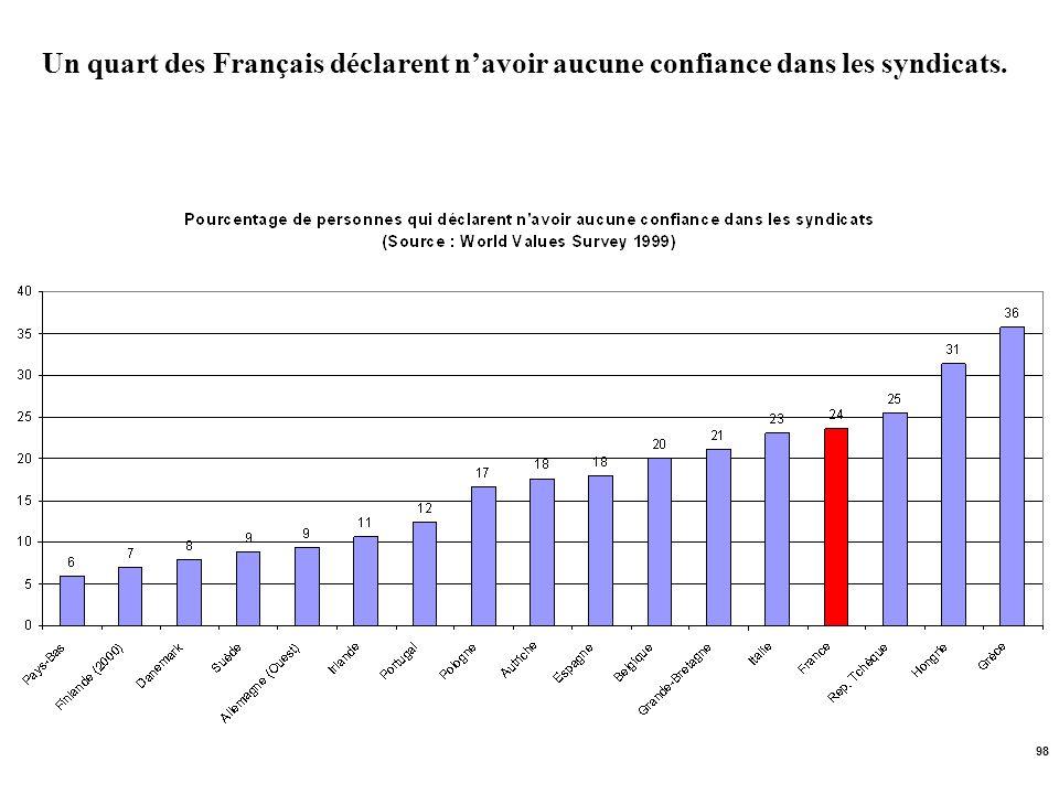 Un quart des Français déclarent n'avoir aucune confiance dans les syndicats.