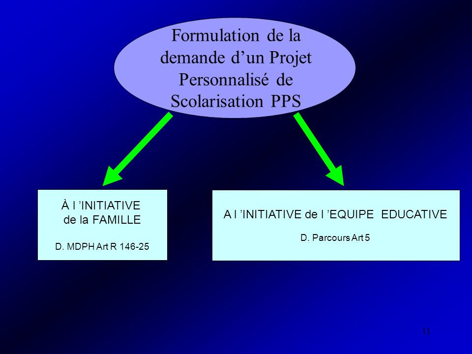 A l 'INITIATIVE de l 'EQUIPE EDUCATIVE