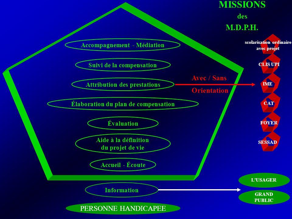 MISSIONS M.D.P.H. des Avec / Sans Orientation PERSONNE HANDICAPEE