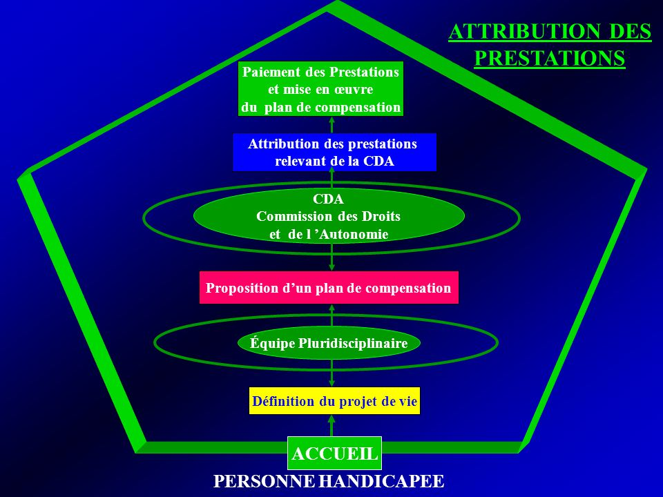 ATTRIBUTION DES PRESTATIONS