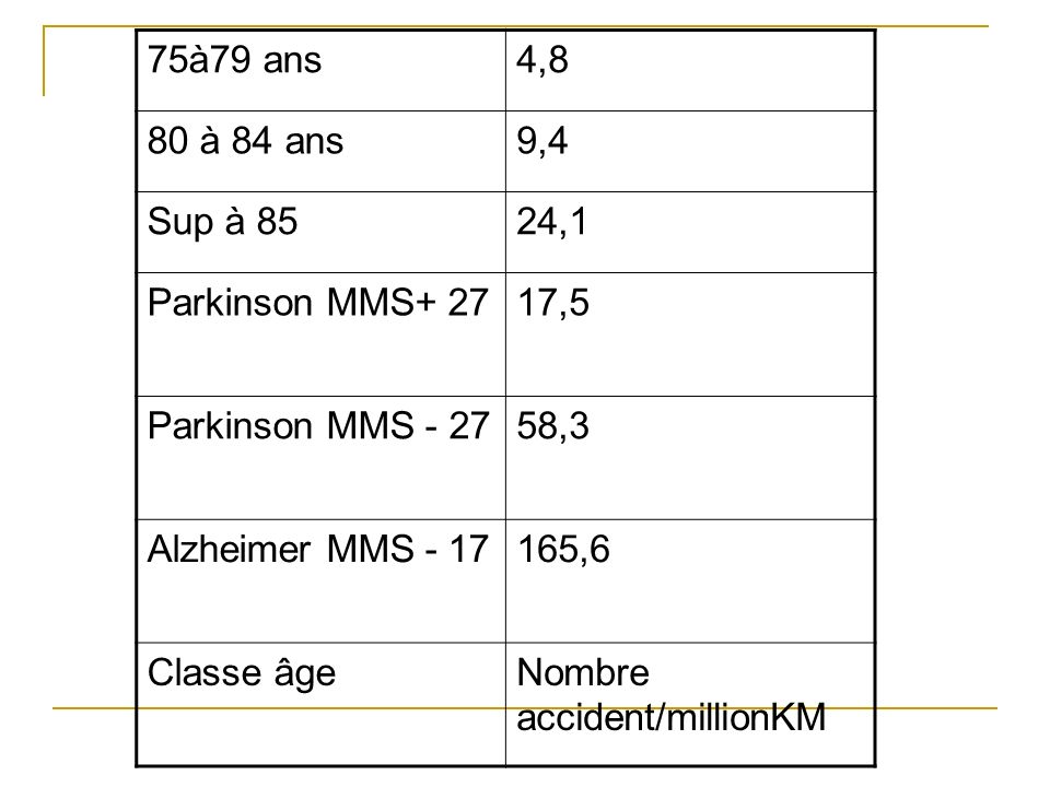75à79 ans 4,8. 80 à 84 ans. 9,4. Sup à 85. 24,1. Parkinson MMS+ 27. 17,5. Parkinson MMS - 27.