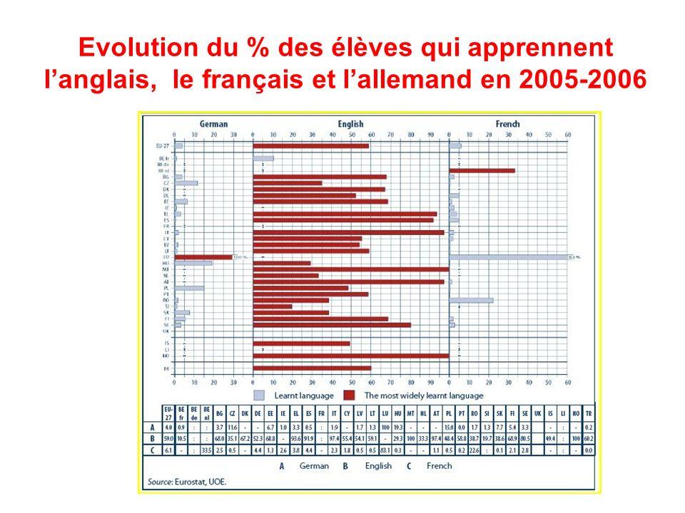 Evolution du % des élèves qui apprennent l'anglais, le français et l'allemand en 2005-2006