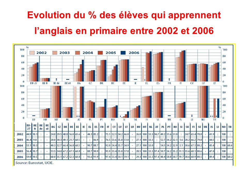 Evolution du % des élèves qui apprennent l'anglais en primaire entre 2002 et 2006