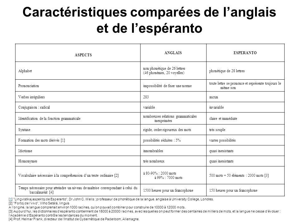Caractéristiques comparées de l'anglais et de l'espéranto