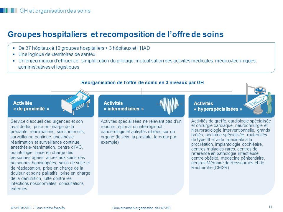 Groupes hospitaliers et recomposition de l'offre de soins