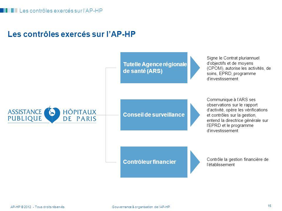 Les contrôles exercés sur l'AP-HP