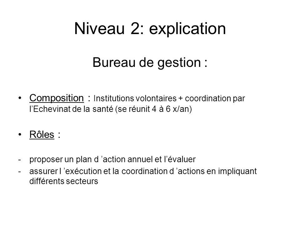 Niveau 2: explication Bureau de gestion :