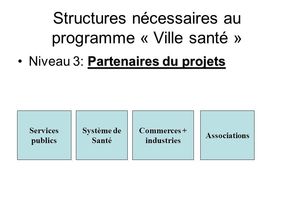 Structures nécessaires au programme « Ville santé »