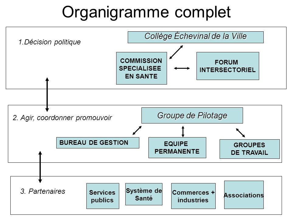 Organigramme complet Collège Échevinal de la Ville Groupe de Pilotage