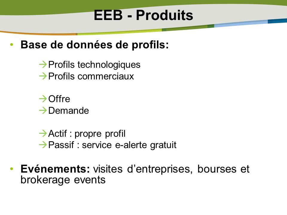 EEB - Produits Base de données de profils: