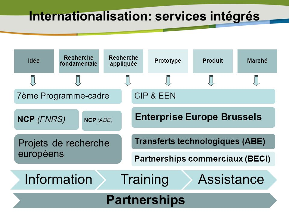 Internationalisation: services intégrés