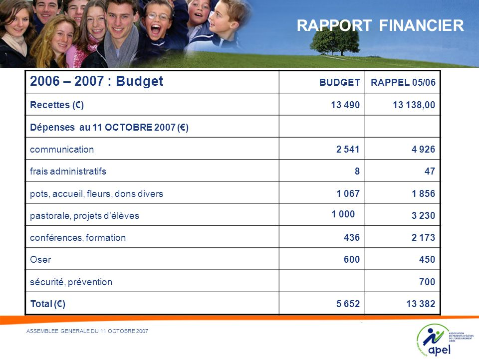 RAPPORT FINANCIER 2006 – 2007 : Budget BUDGET RAPPEL 05/06