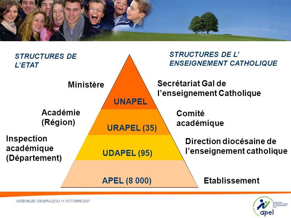 Secrétariat Gal de l'enseignement Catholique