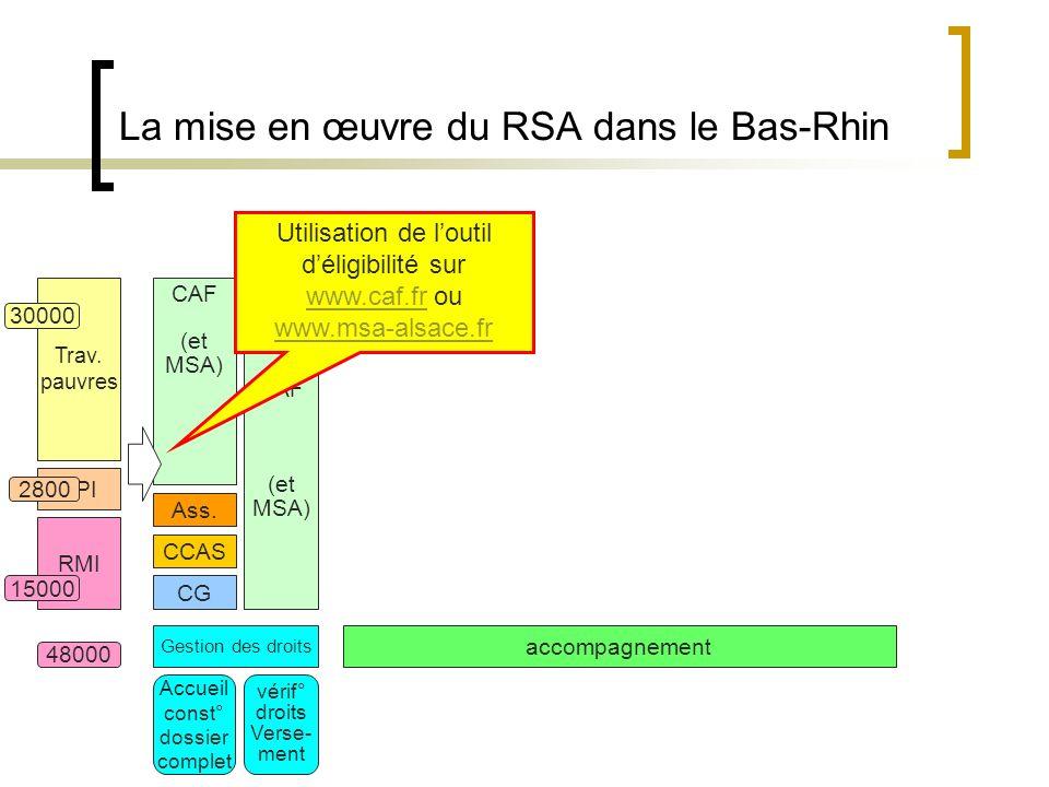 La mise en œuvre du RSA dans le Bas-Rhin