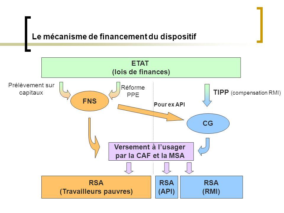 Le mécanisme de financement du dispositif