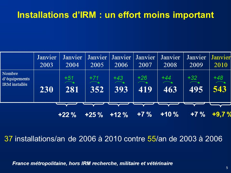 Installations d'IRM : un effort moins important