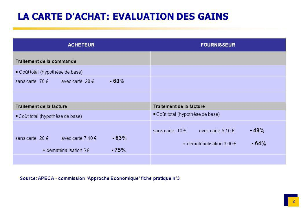 LA CARTE D'ACHAT: EVALUATION DES GAINS