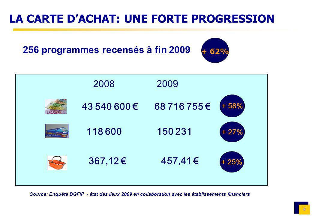 LA CARTE D'ACHAT: UNE FORTE PROGRESSION