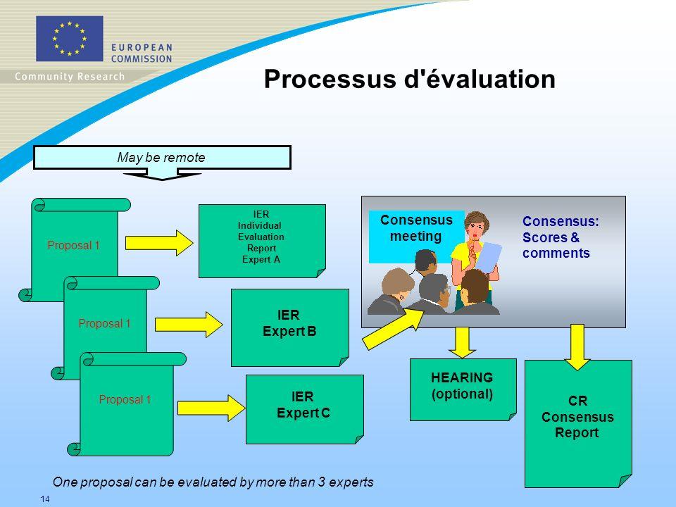 Processus d évaluation