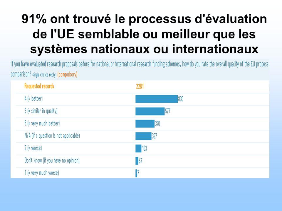 91% ont trouvé le processus d évaluation de l UE semblable ou meilleur que les systèmes nationaux ou internationaux