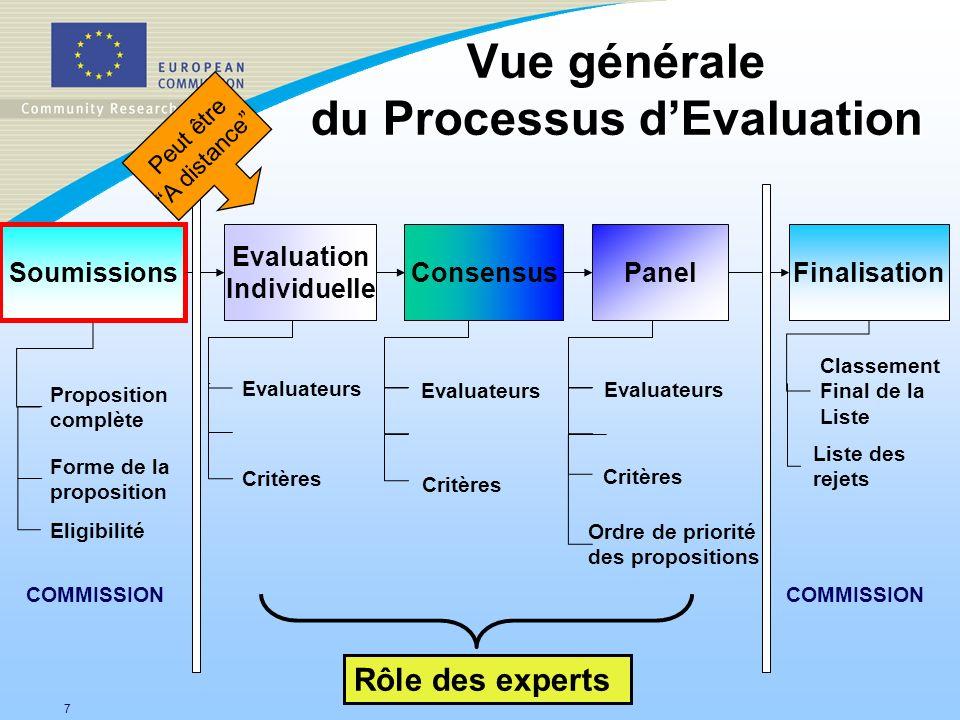 Vue générale du Processus d'Evaluation