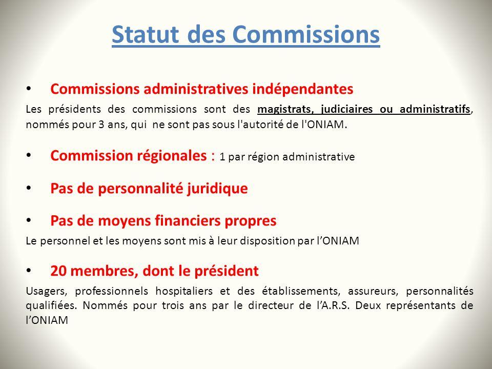Statut des Commissions