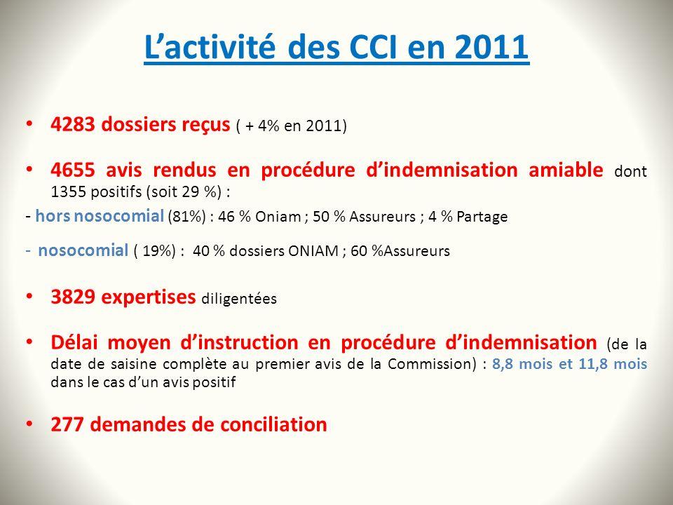 L'activité des CCI en 2011 4283 dossiers reçus ( + 4% en 2011)