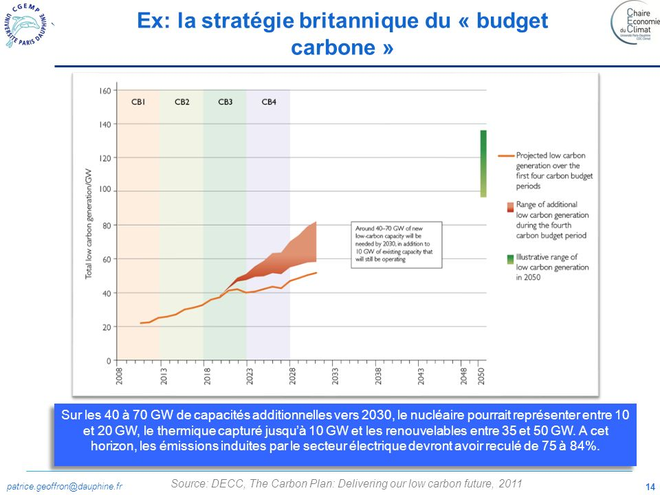 Ex: la stratégie britannique du « budget carbone »