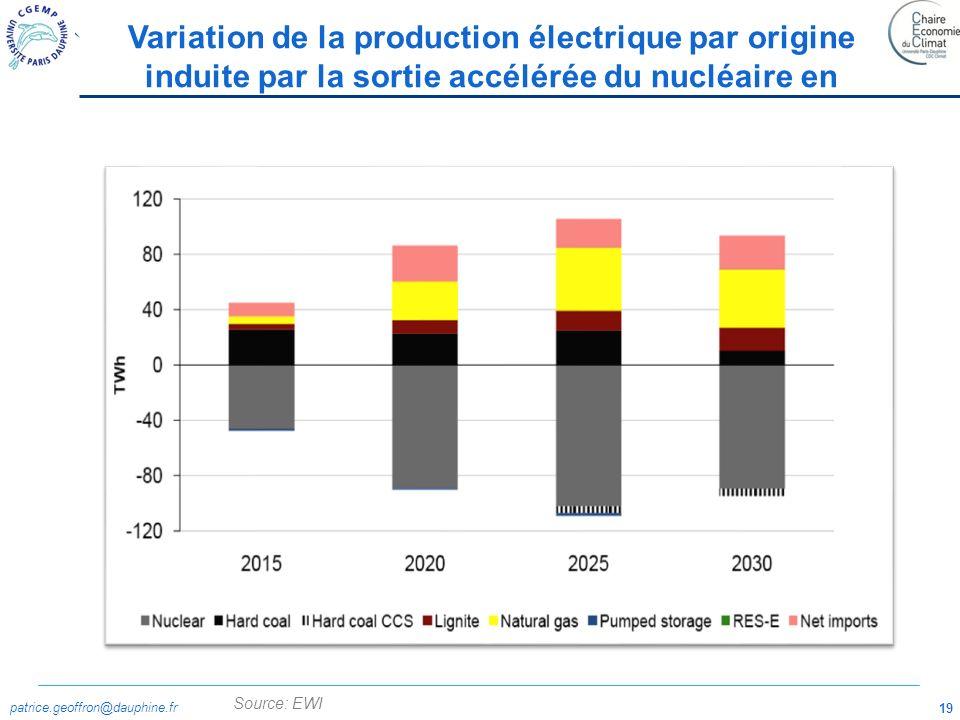 Variation de la production électrique par origine induite par la sortie accélérée du nucléaire en