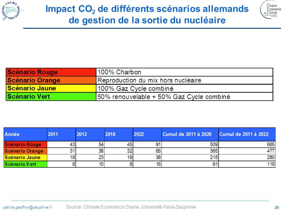 Impact CO2 de différents scénarios allemands de gestion de la sortie du nucléaire