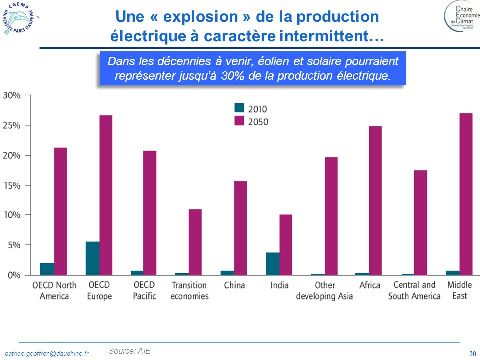 Une « explosion » de la production électrique à caractère intermittent…