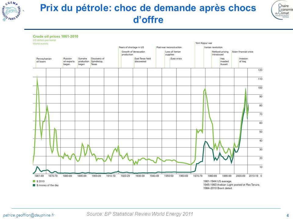 Prix du pétrole: choc de demande après chocs d'offre