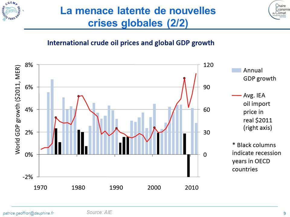 La menace latente de nouvelles crises globales (2/2)