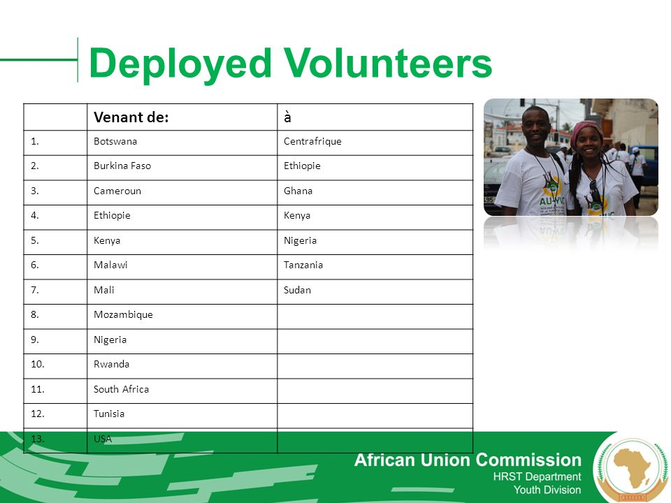 Deployed Volunteers Venant de: à 1. Botswana Centrafrique 2.