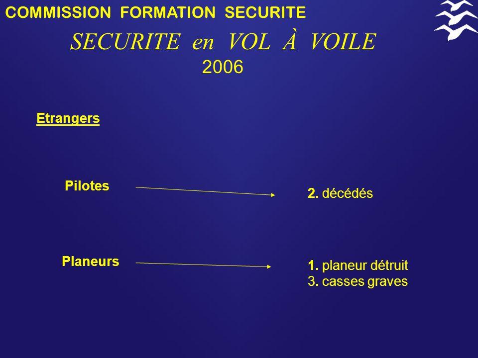 SECURITE en VOL À VOILE 2006 COMMISSION FORMATION SECURITE Etrangers
