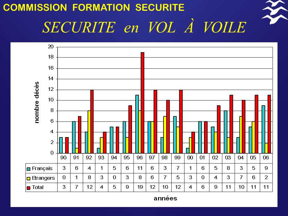 COMMISSION FORMATION SECURITE