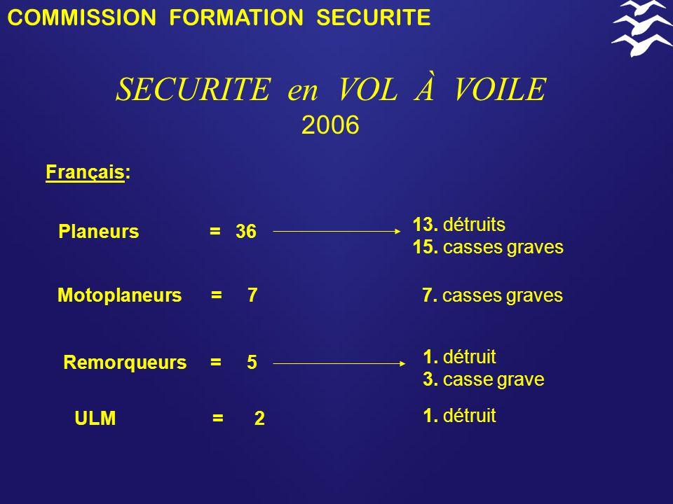 SECURITE en VOL À VOILE 2006 COMMISSION FORMATION SECURITE Français: