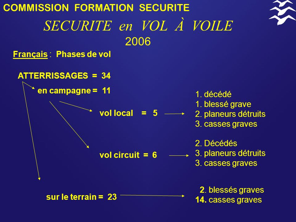 SECURITE en VOL À VOILE 2006 COMMISSION FORMATION SECURITE