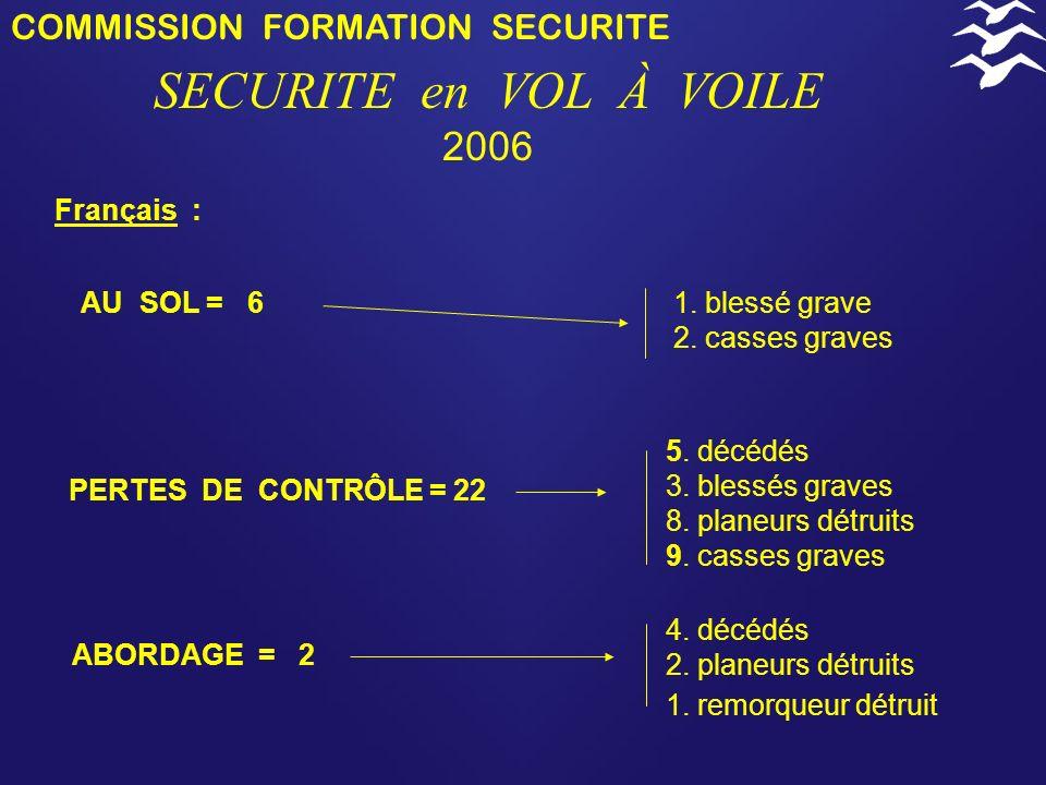 SECURITE en VOL À VOILE 2006 COMMISSION FORMATION SECURITE Français :