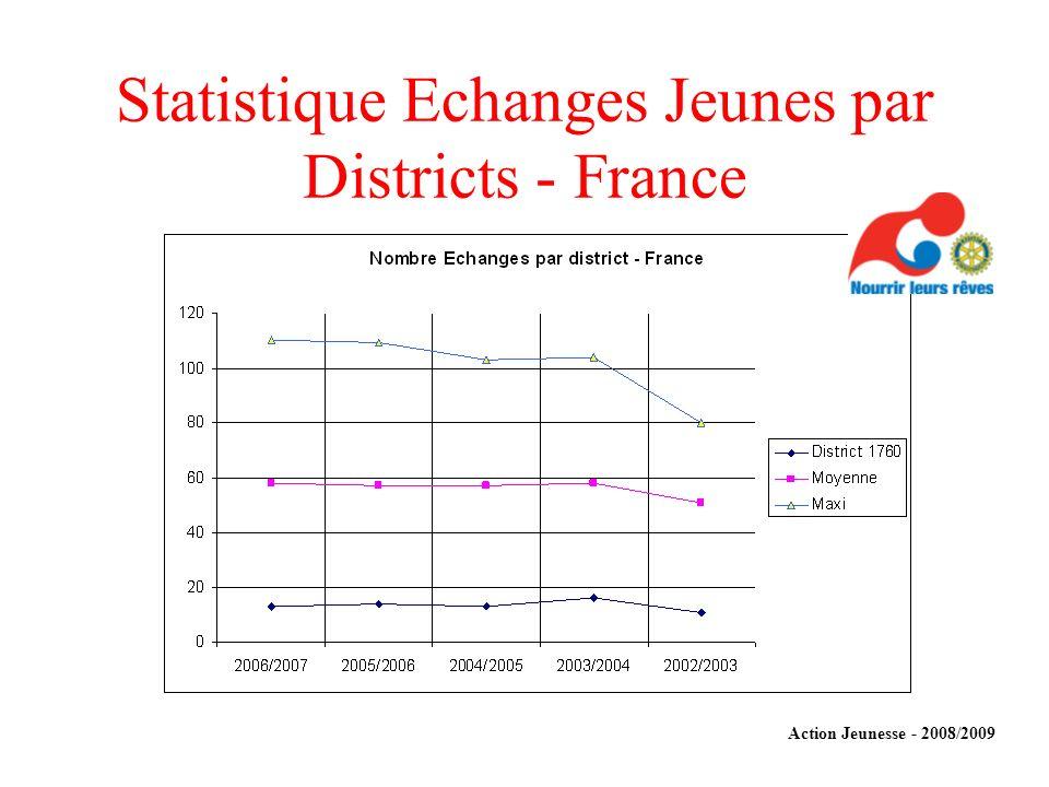 Statistique Echanges Jeunes par Districts - France