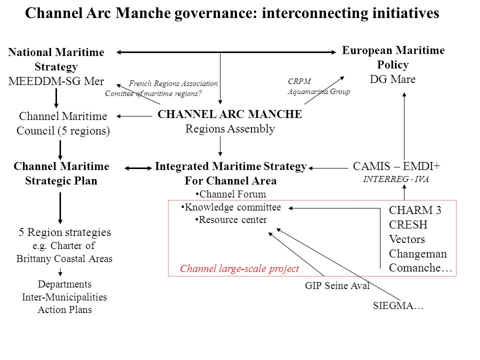 Integrated Maritime Strategy