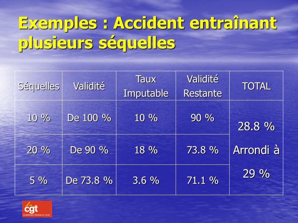 Exemples : Accident entraînant plusieurs séquelles