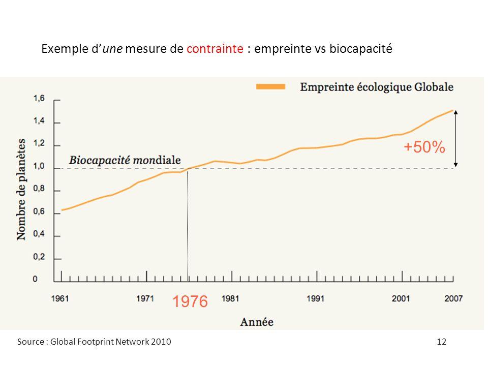 Exemple d'une mesure de contrainte : empreinte vs biocapacité