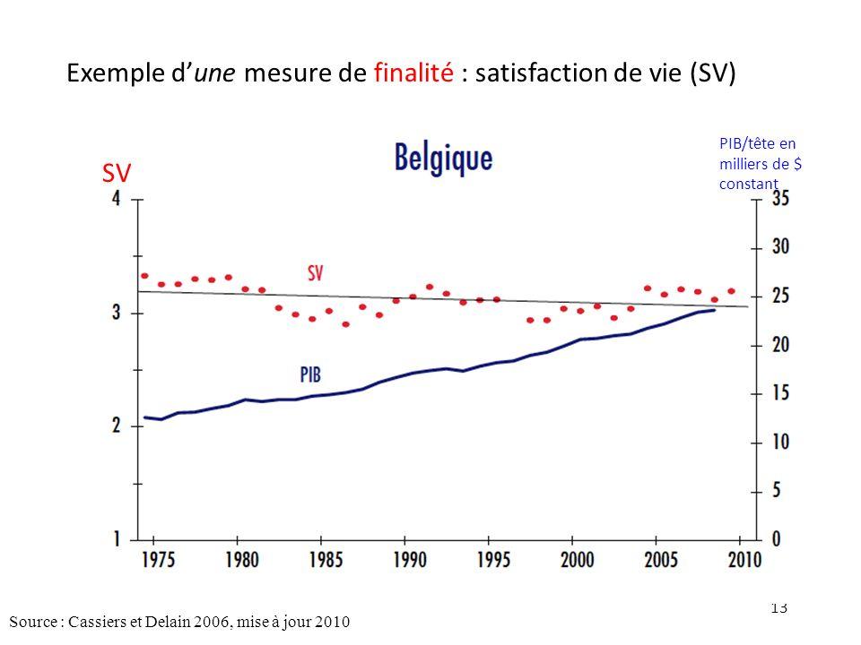 Exemple d'une mesure de finalité : satisfaction de vie (SV)