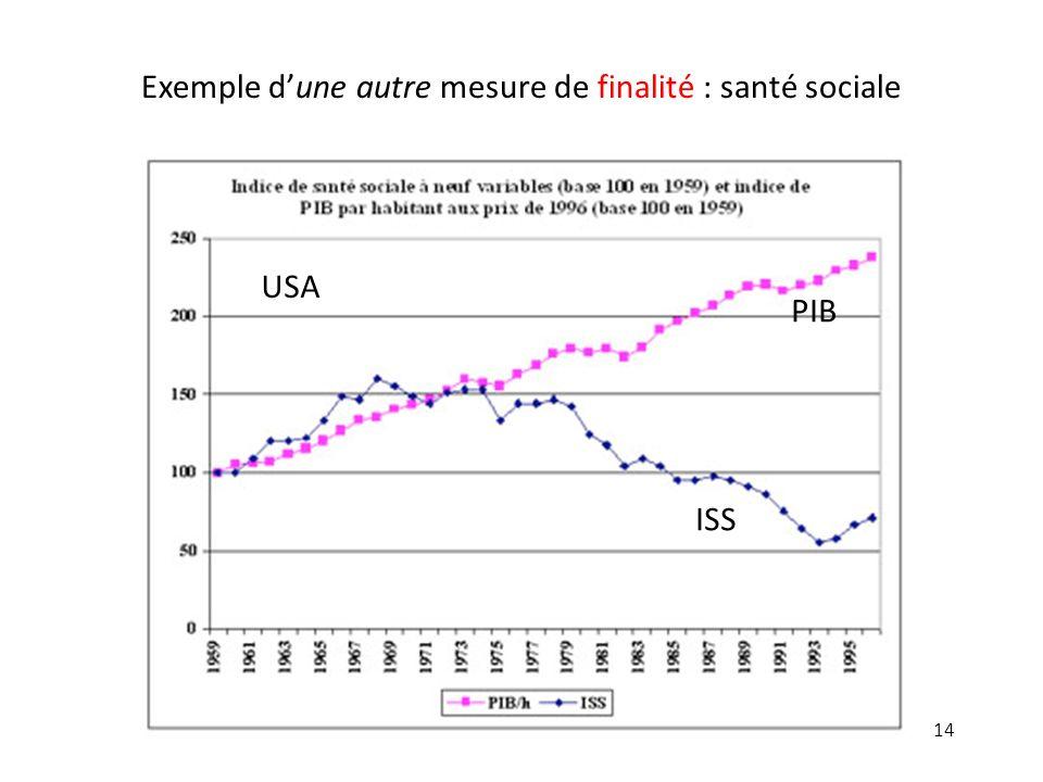 Exemple d'une autre mesure de finalité : santé sociale