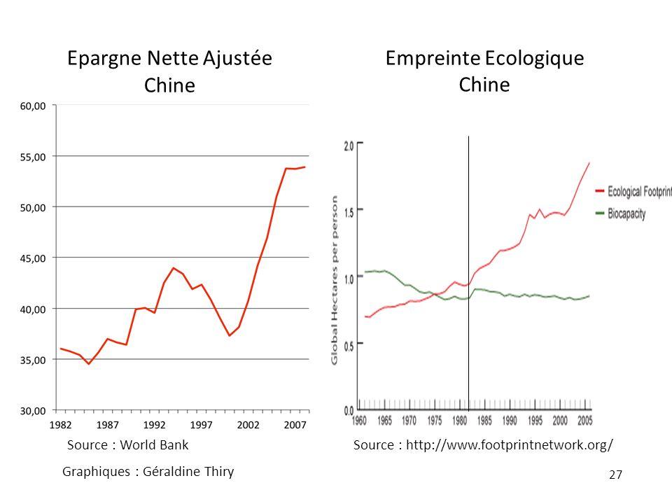 Epargne Nette Ajustée Chine Empreinte Ecologique Chine
