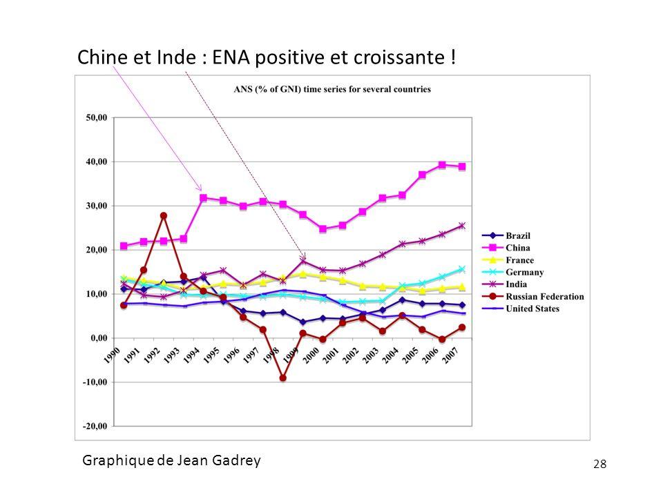Chine et Inde : ENA positive et croissante !