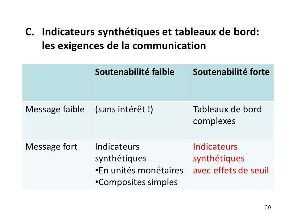 Indicateurs synthétiques et tableaux de bord: les exigences de la communication
