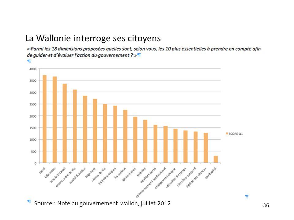 La Wallonie interroge ses citoyens