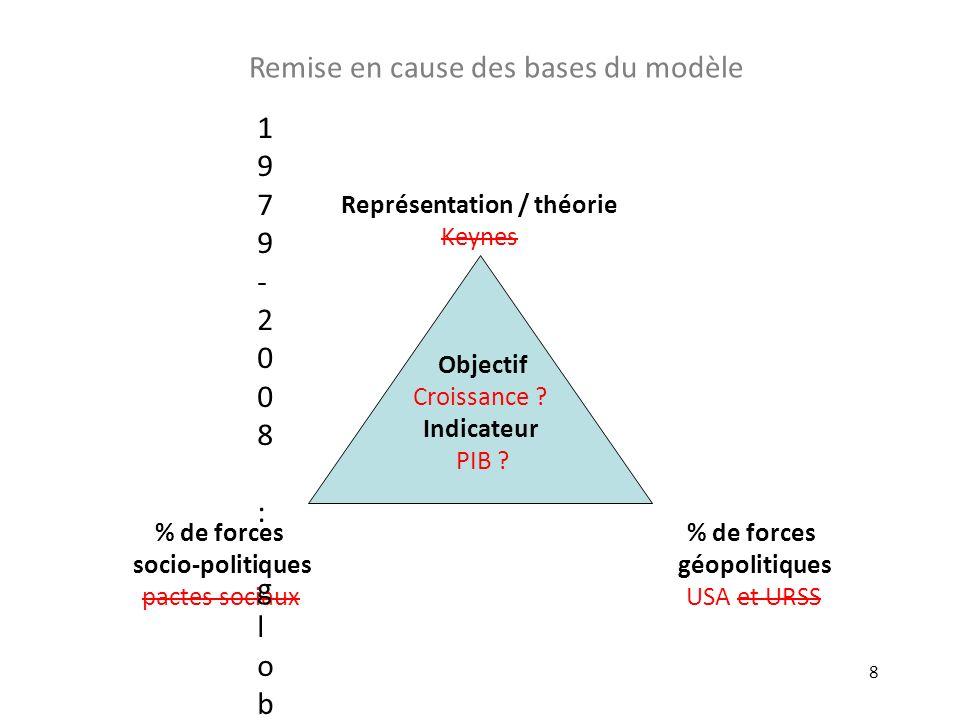Représentation / théorie